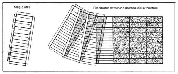 Матрацы Рено устройство криволинейных участков